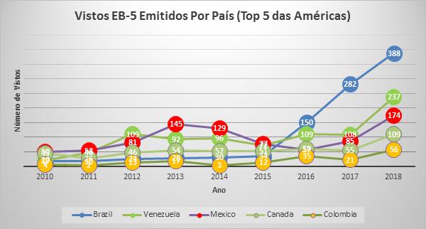 Brasil bate recorde de recebimento de Green Card por meio do visto EB-5